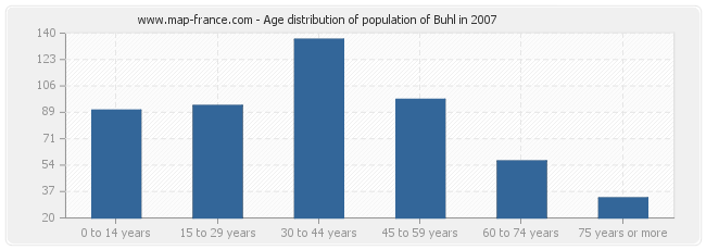Age distribution of population of Buhl in 2007