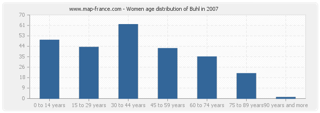 Women age distribution of Buhl in 2007