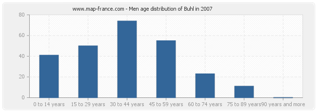 Men age distribution of Buhl in 2007