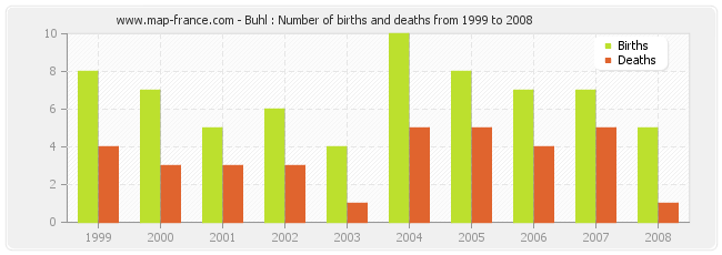 Buhl : Number of births and deaths from 1999 to 2008