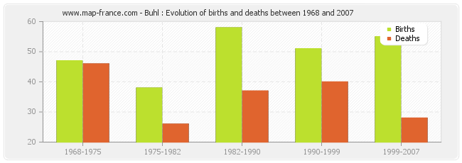 Buhl : Evolution of births and deaths between 1968 and 2007