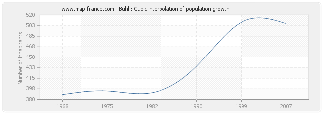 Buhl : Cubic interpolation of population growth