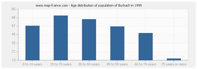Age distribution of population of Burbach in 1999