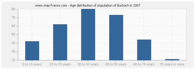 Age distribution of population of Burbach in 2007