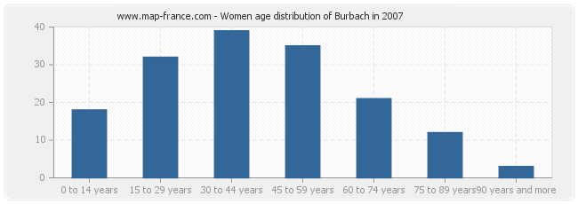 Women age distribution of Burbach in 2007