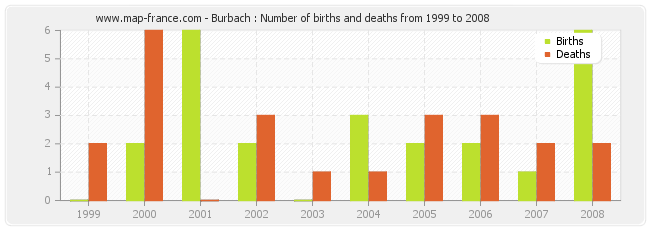 Burbach : Number of births and deaths from 1999 to 2008