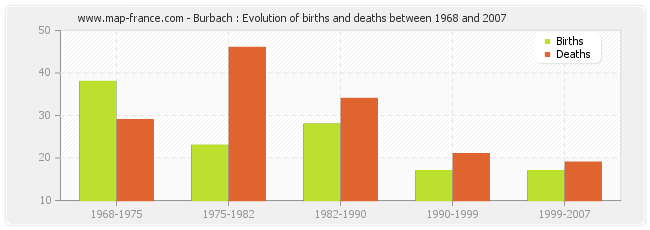 Burbach : Evolution of births and deaths between 1968 and 2007