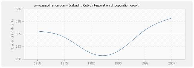 Burbach : Cubic interpolation of population growth