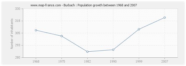 Population Burbach