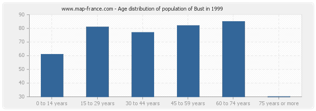 Age distribution of population of Bust in 1999
