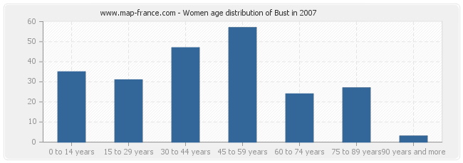 Women age distribution of Bust in 2007