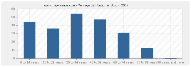 Men age distribution of Bust in 2007