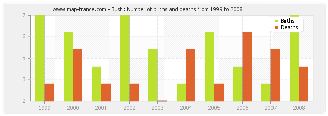 Bust : Number of births and deaths from 1999 to 2008