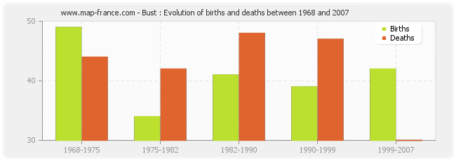 Bust : Evolution of births and deaths between 1968 and 2007