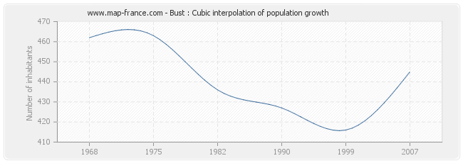 Bust : Cubic interpolation of population growth