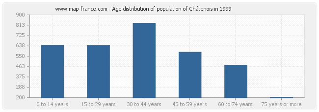 Age distribution of population of Châtenois in 1999