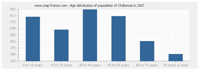 Age distribution of population of Châtenois in 2007