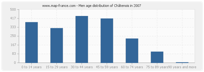 Men age distribution of Châtenois in 2007