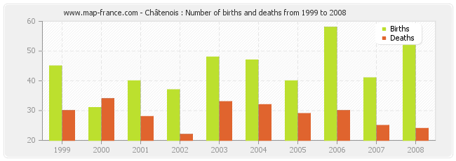 Châtenois : Number of births and deaths from 1999 to 2008