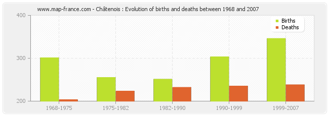 Châtenois : Evolution of births and deaths between 1968 and 2007