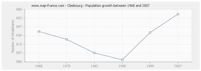 Population Cleebourg