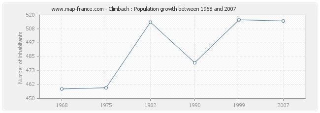 Population Climbach