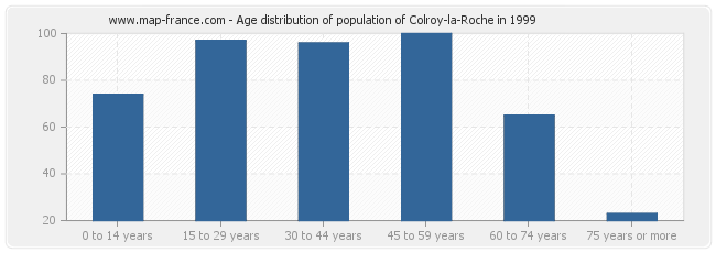 Age distribution of population of Colroy-la-Roche in 1999