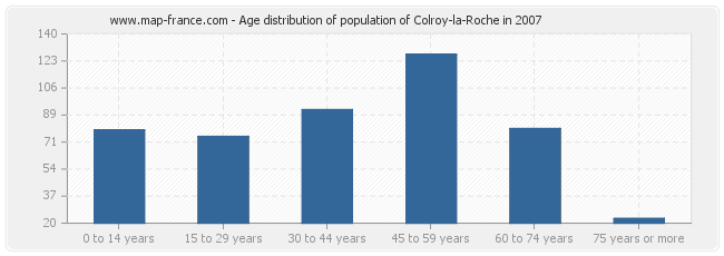 Age distribution of population of Colroy-la-Roche in 2007