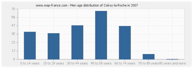 Men age distribution of Colroy-la-Roche in 2007