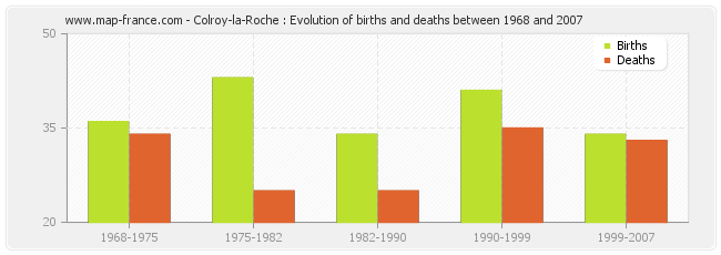 Colroy-la-Roche : Evolution of births and deaths between 1968 and 2007