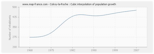 Colroy-la-Roche : Cubic interpolation of population growth