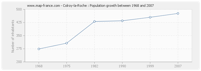 Population Colroy-la-Roche