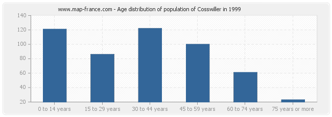 Age distribution of population of Cosswiller in 1999