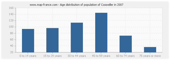 Age distribution of population of Cosswiller in 2007