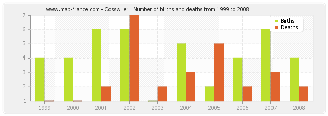 Cosswiller : Number of births and deaths from 1999 to 2008