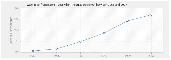 Population Cosswiller