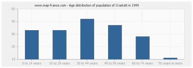 Age distribution of population of Crastatt in 1999
