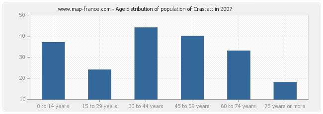 Age distribution of population of Crastatt in 2007