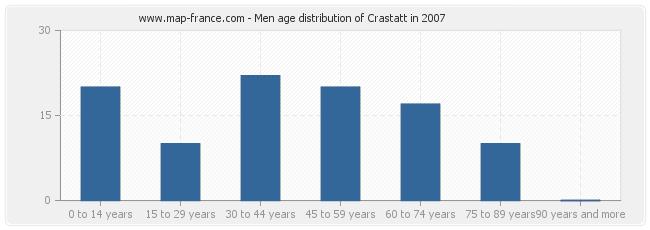 Men age distribution of Crastatt in 2007