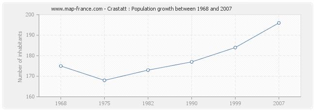 Population Crastatt