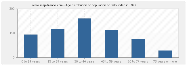 Age distribution of population of Dalhunden in 1999