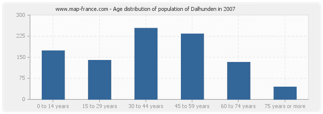 Age distribution of population of Dalhunden in 2007