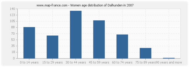 Women age distribution of Dalhunden in 2007
