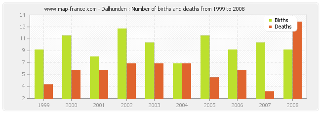 Dalhunden : Number of births and deaths from 1999 to 2008