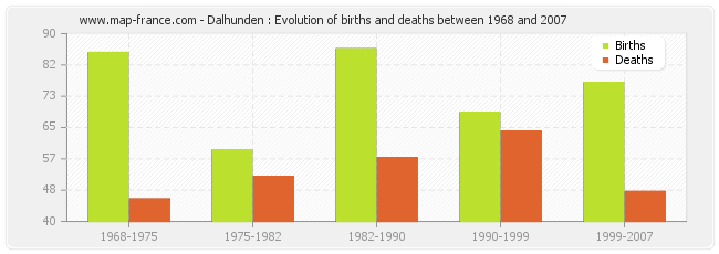 Dalhunden : Evolution of births and deaths between 1968 and 2007