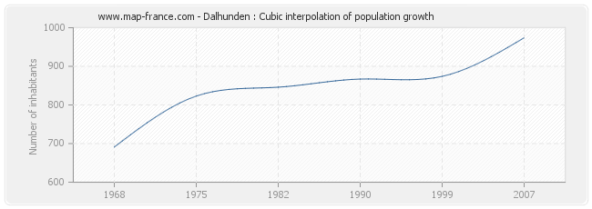 Dalhunden : Cubic interpolation of population growth
