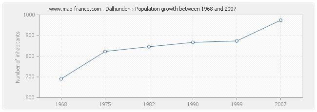 Population Dalhunden