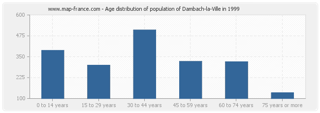Age distribution of population of Dambach-la-Ville in 1999