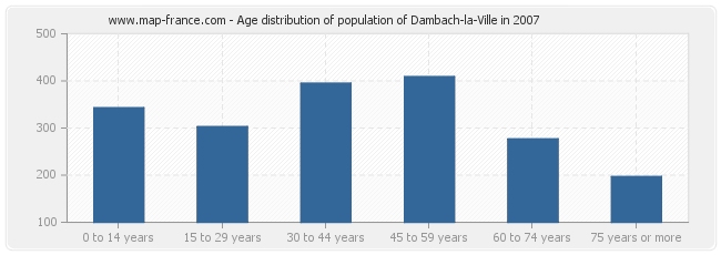 Age distribution of population of Dambach-la-Ville in 2007