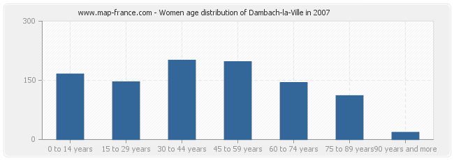 Women age distribution of Dambach-la-Ville in 2007